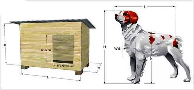 Будка для собаки своими руками по размерам собаки