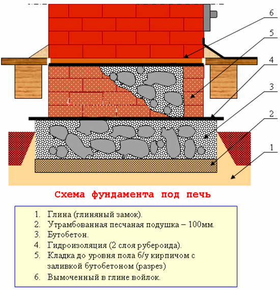 Схема фундамента своими руками