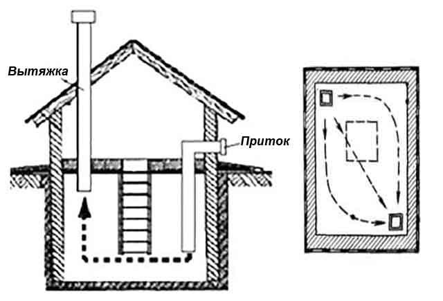 Вентиляция в погребе частном доме своими руками схема