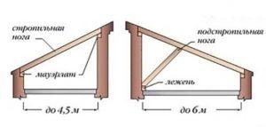 Монтаж односкатной крыши своими руками 51