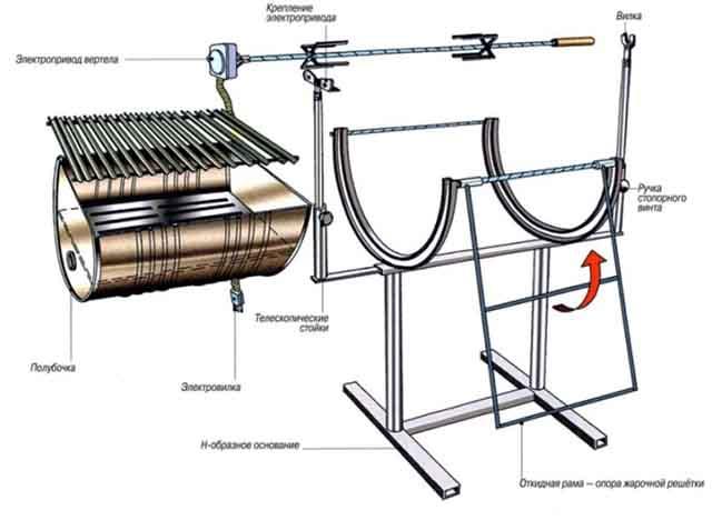 Схема барбекю с вертелом