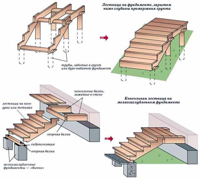 Сборка деревянной лесенки