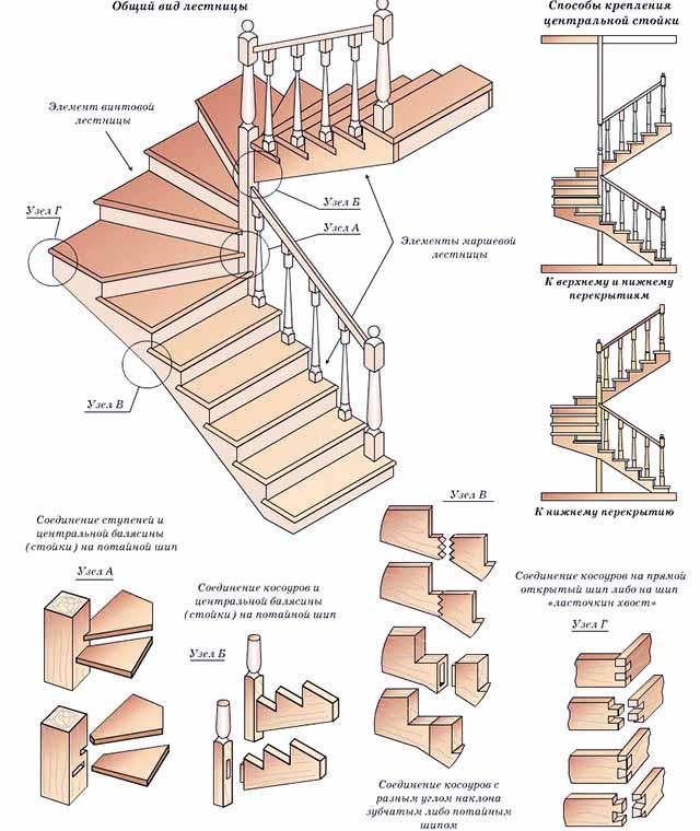 Монтажная схема поворотоной лестницы