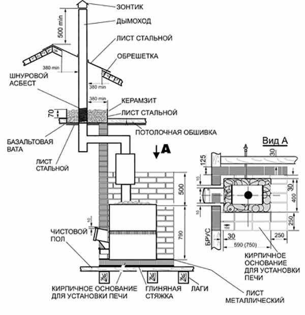 Банная печка с трубой дымохода