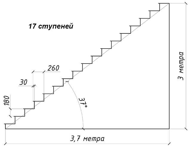 Схема подсчета ступенек прямого пролета