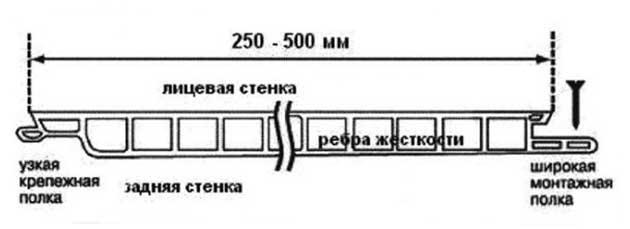 Схема панели ПВХ