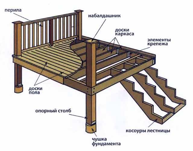 Сборочная схема деревянной площадки