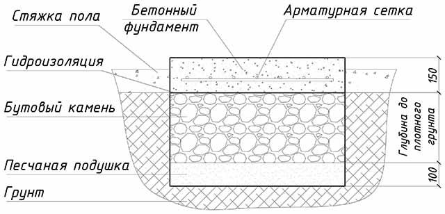 Фундамент под стяжку - схема