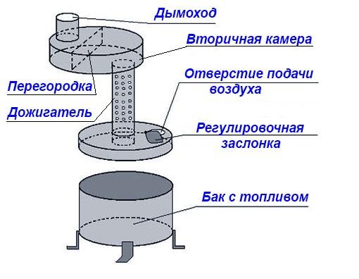 Деталировка жидкотопливной печки