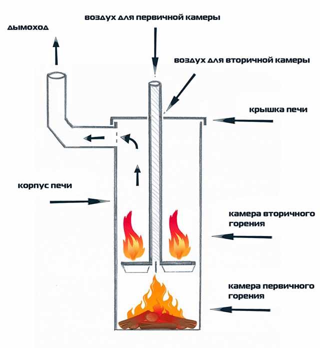 Распределение пламени в печке