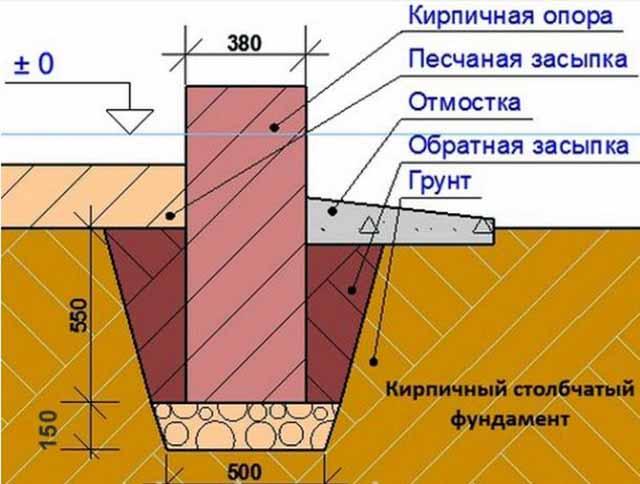 Схема установки опор из кирпича