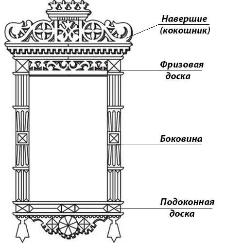 Схема облицовки оконного проема