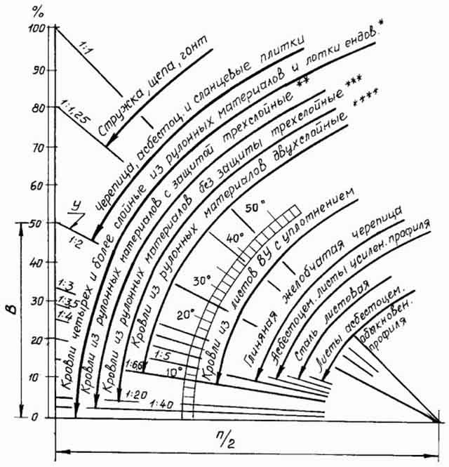 Стройматериалы для разных уклонов