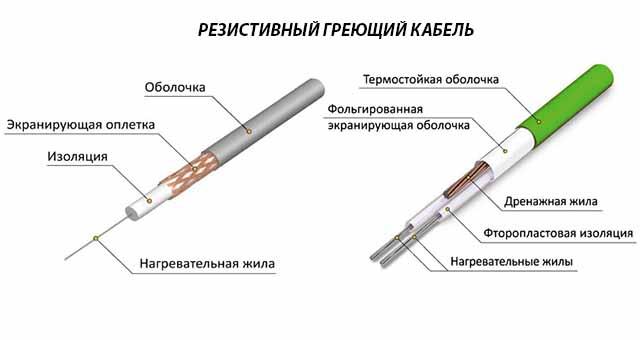 Строение греющих проводников