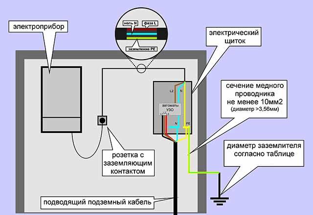 Электрощит и проводка с заземлением