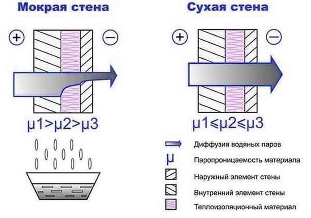 Проход водяного пара через конструкцию
