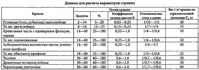 Расчтеные параметры - таблица 2