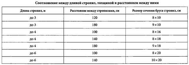 Расстояние между фермами - таблица 3
