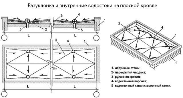 Сложная плоская крыша