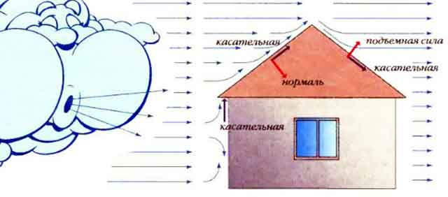 Давление ветра на крышу дома