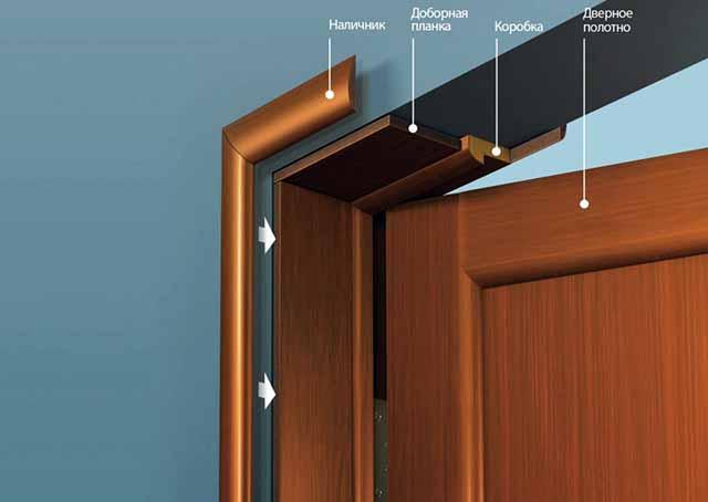 Комплекты дверной облицовки
