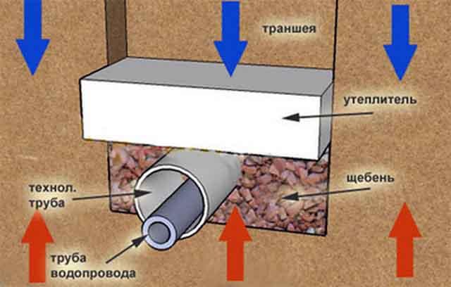 Тепловая изоляция водопровода