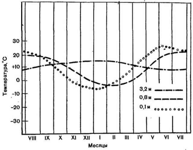 Кривые температуры земли в течение года