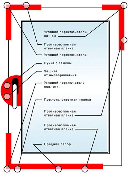 Схема расположения механизмов в раме