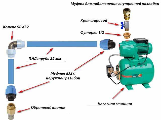 Монтажная схема подключения станции