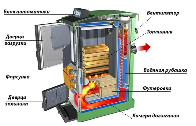 Двухкамерный теплогенератор в разрезе