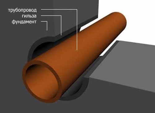 Прокладка трубы сквозь фундамент