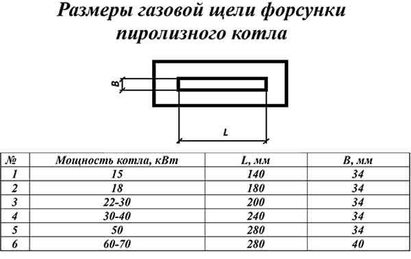Таблица размеров сопла