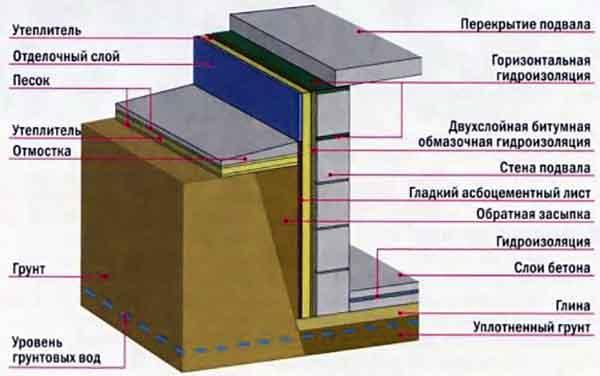 Гидроизоляция стен под землей