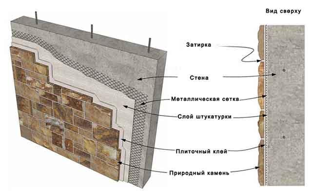 Облицивочный пирог стены