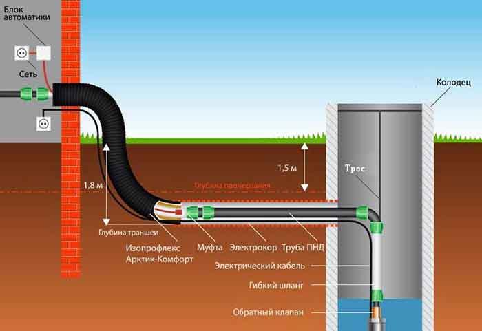 Прокладка трубопровода в земле к колодцу