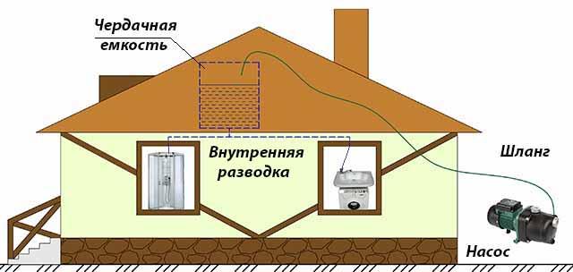 Схема подачи воды самотеком с чердака