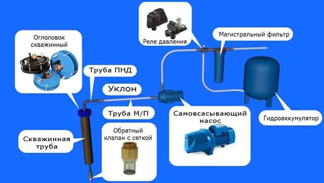 Схема системы со станцией на поверхности