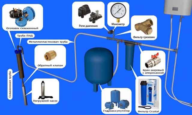 Элементы системы со скважинным насосом