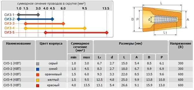 Размеры и применяемость колпачков СИЗ