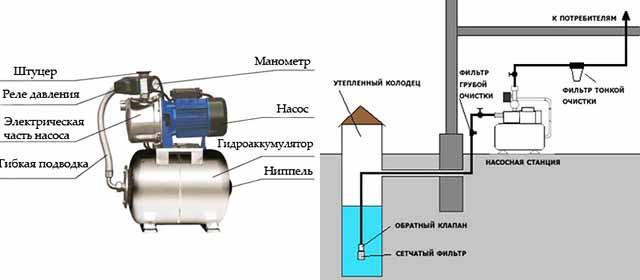Схема автоматической подачи воды со станцией