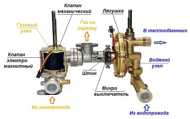 Строение газоводяного блока
