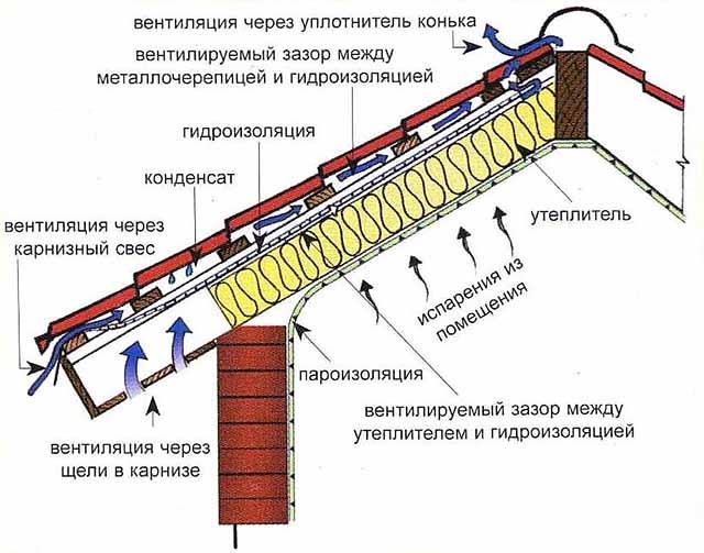Утепление и гидроизоляция чердака