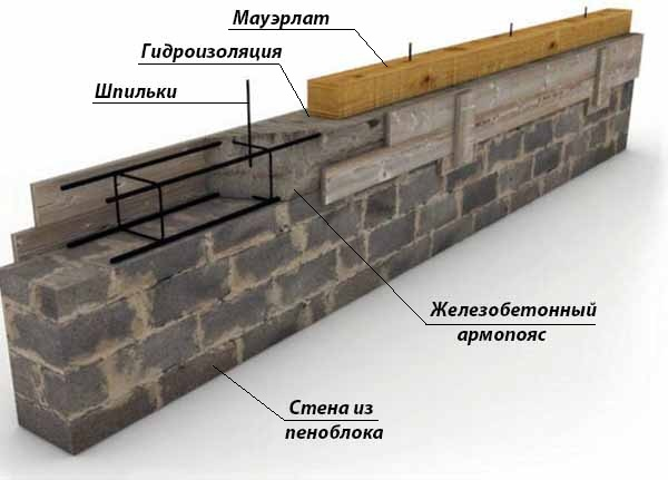 Обвязочный брус на стене из газобетона
