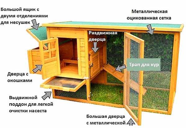 Элементы птичника для кур