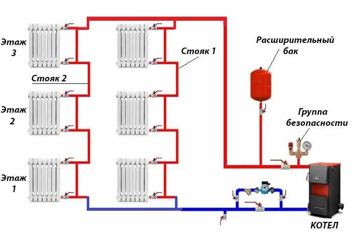 Схема со стояками отопления