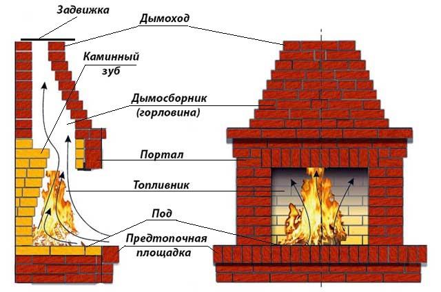 Основные элементы кирпичного камина