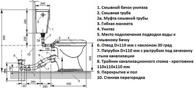 Схема установки напольной чаши