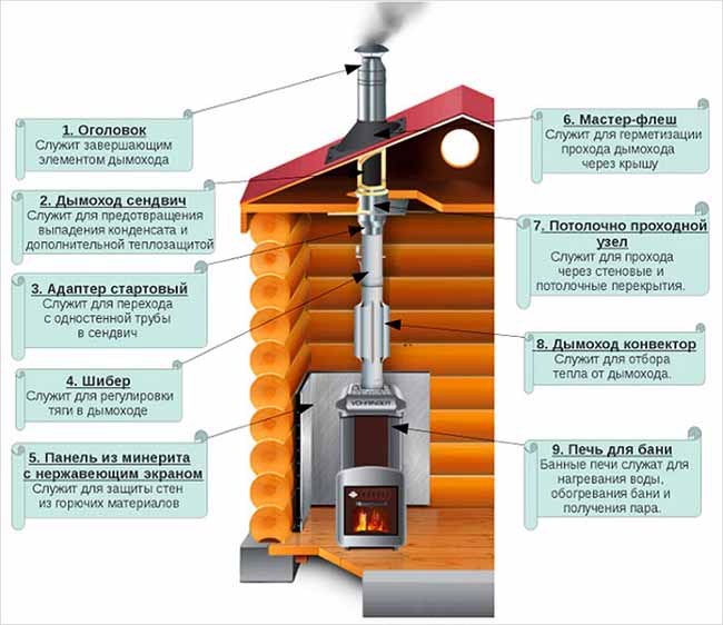 Прокладка дымоотвода сквозь потолки