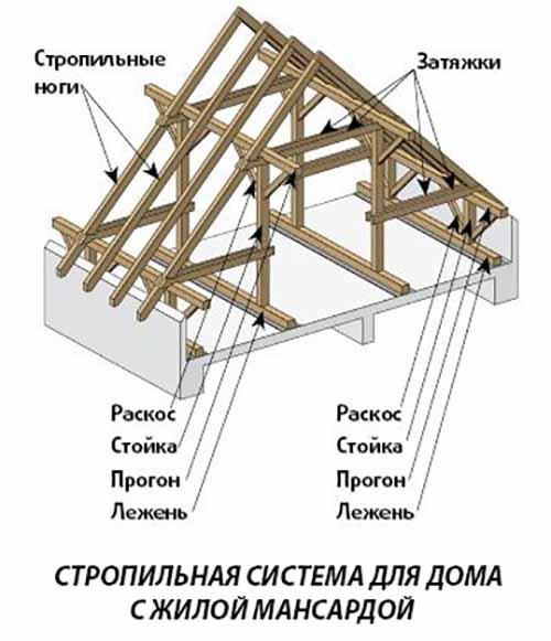 Montaje de sistema de techo de v deo tejado a cuatro aguas for Tejados de madera a cuatro aguas