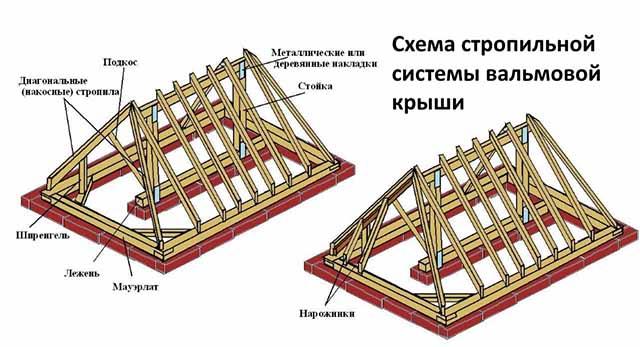 Схема вальмового каркаса